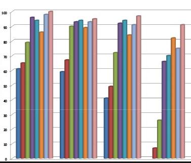 Что такое KPI (ключевые показатели эффективности) и как их использовать