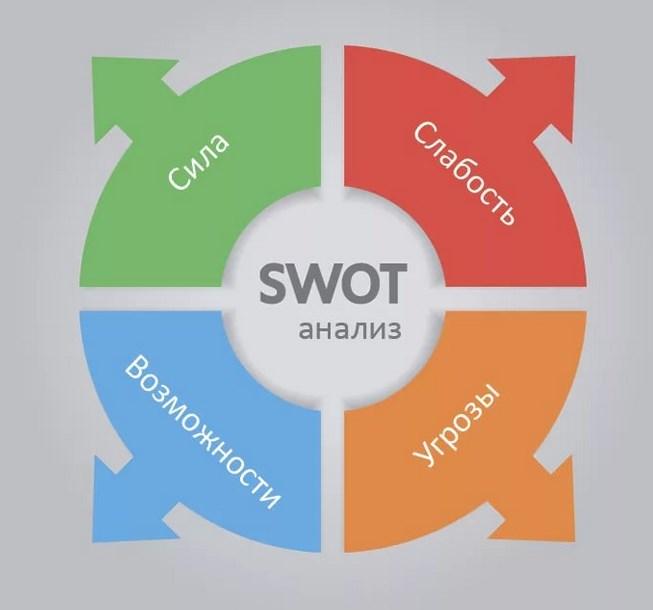 Swot-анализ карьеры: как найти новые возможности для роста